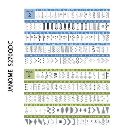 Maszyna do szycia Janome 5270QDC, fig. 6